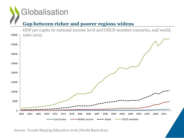 Source: Trends Shaping Education 2016 (World Bank data) 0 5000 10000 15000 20000 25000 30000 35000 40000 1960 1963 1966 19...