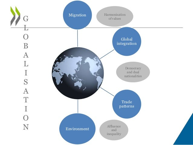 Migration Global integration Trade patterns Environment Harmonisation of values Affluence and inequality Democracy and dua...