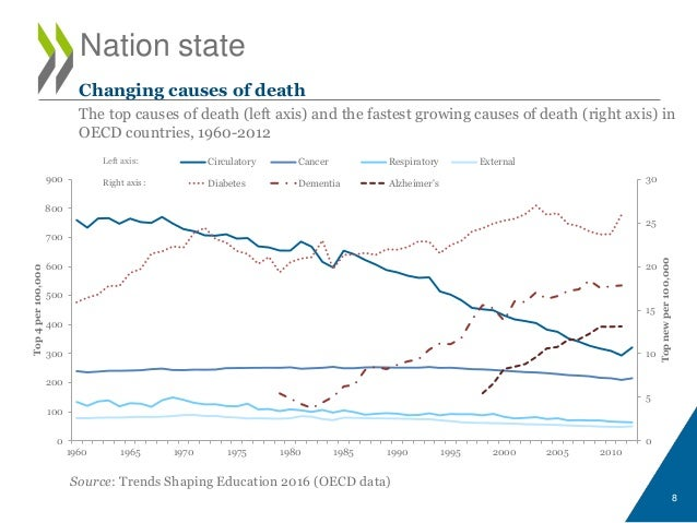 Nation state Source: Trends Shaping Education 2016 (OECD data) 8 Changing causes of death The top causes of death (left ax...