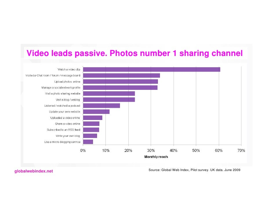 Video leads passive. Photos number