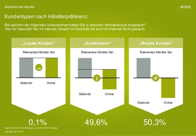 Multichannel-Handel: Trends und strategische Herausforderungen für Unternehmen Slide 3