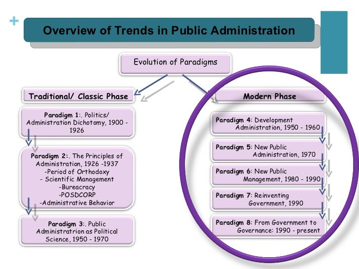 Difference between Development Administration & Traditional Public Administration