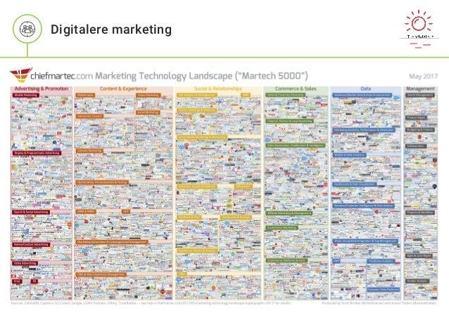 Digitalere marketing