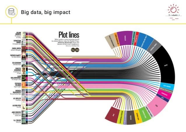 Big data, big impact