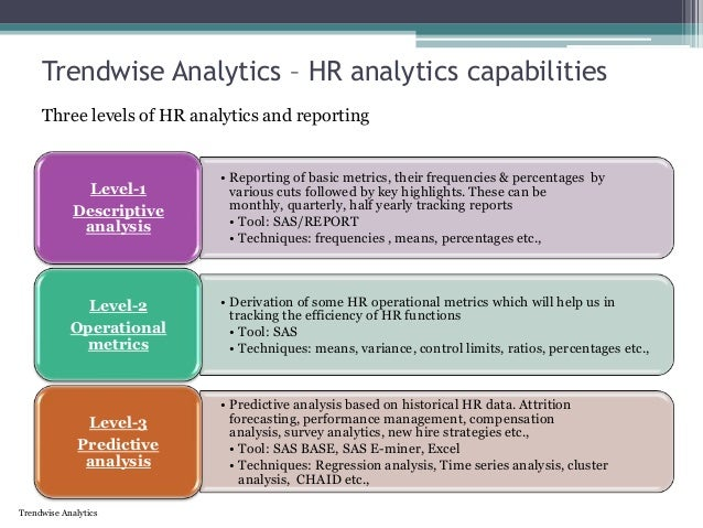 Hr Analytics Done Right