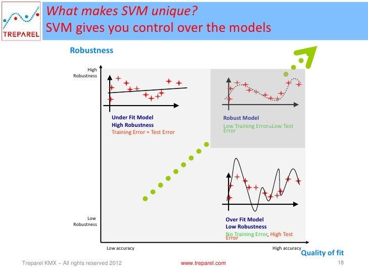 Support Vector Machines (SVM) - Text Analytics algorithm