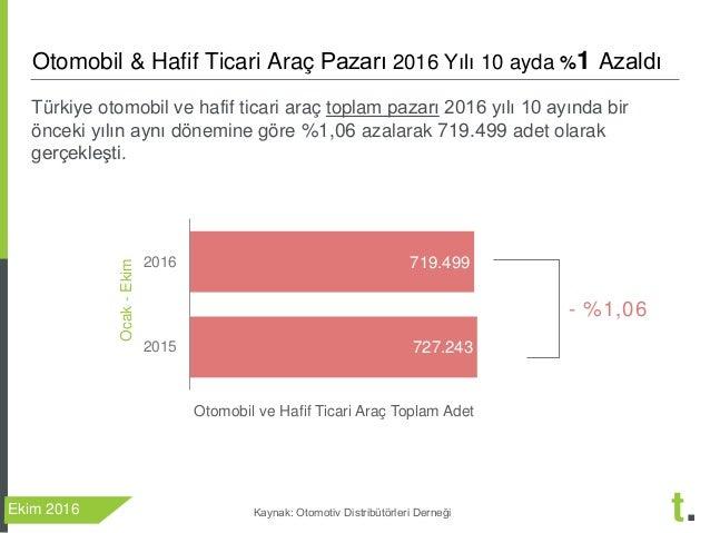 Treport Ekim 2016 Otomobil ve Hafif Ticari Arac Degerlendirmesi Slide 2