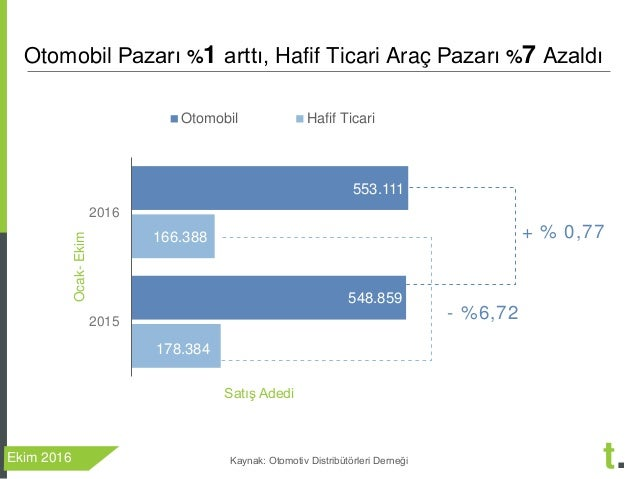 Treport Ekim 2016 Otomobil ve Hafif Ticari Arac Degerlendirmesi Slide 3