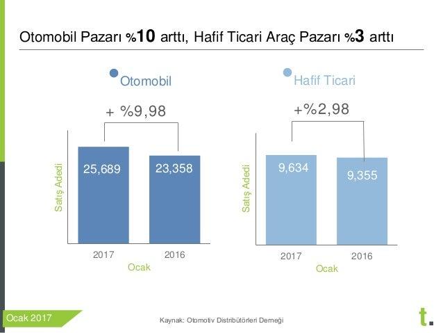 Treport Ocak 2017 Otomobil ve Hafif Ticari Arac Degerlendirmesi Slide 3