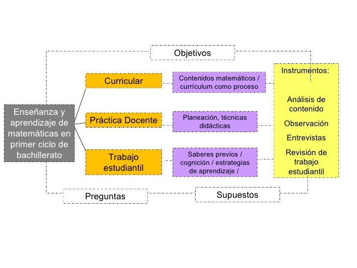 Curricular Práctica Docente Trabajo estudiantil Preguntas Objetivos Saberes previos / cognición / estrategias de aprendiza...