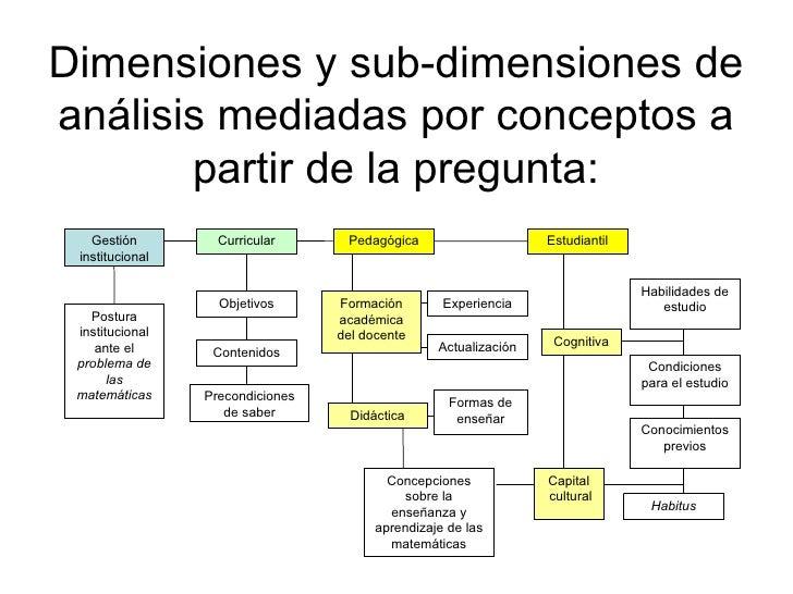 Dimensiones y sub-dimensiones de análisis mediadas por conceptos a partir de la pregunta: Formación académica del docente ...