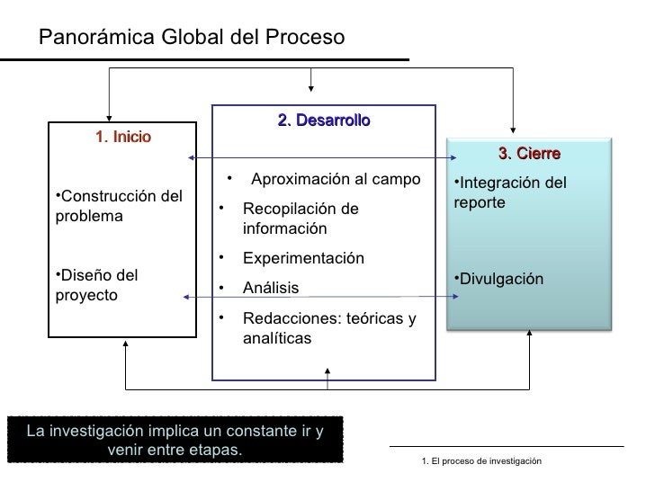 <ul><li>1. Inicio </li></ul><ul><li>Construcción del problema </li></ul><ul><li>Diseño del proyecto </li></ul><ul><li>2. D...