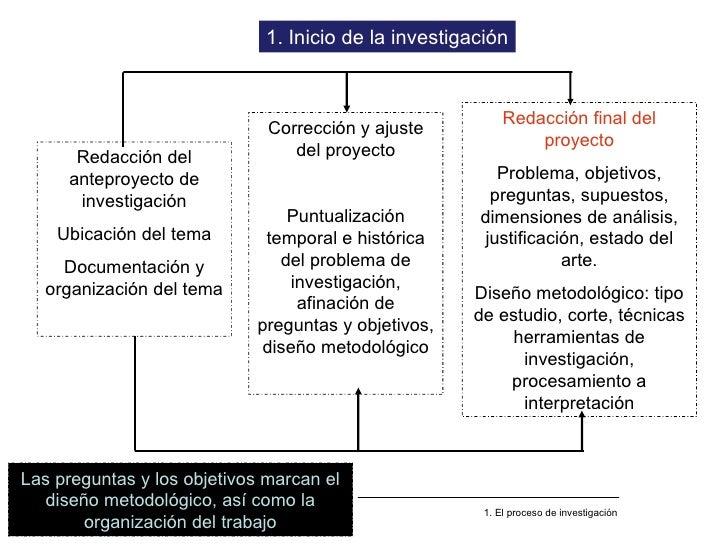 Redacción del anteproyecto de investigación Ubicación del tema Documentación y organización del tema 1. Inicio de la inves...