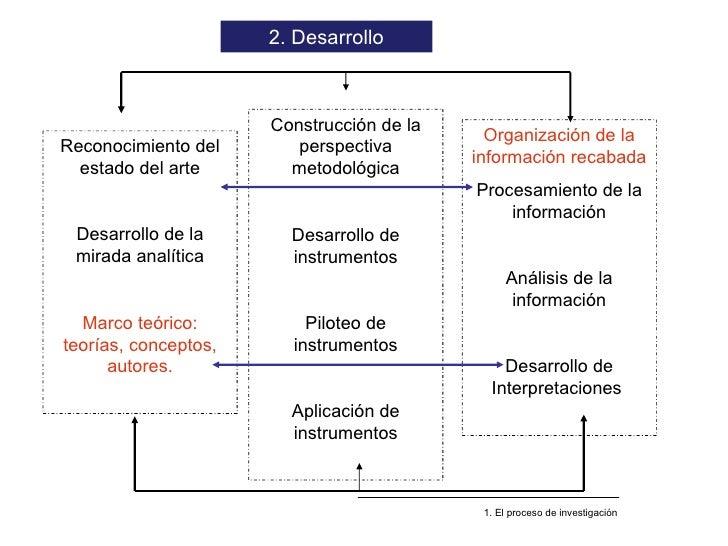 Reconocimiento del estado del arte Desarrollo de la mirada analítica Marco teórico: teorías, conceptos, autores. 2. Desarr...