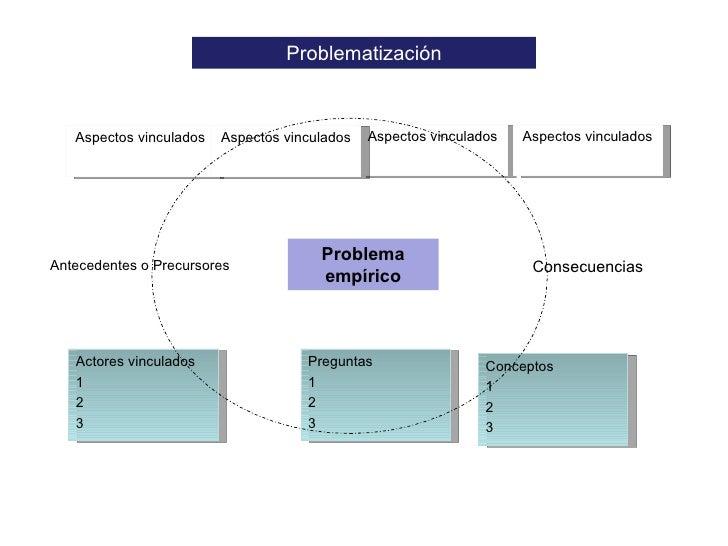<ul><li>Problema empírico </li></ul>Problematización Aspectos vinculados Aspectos vinculados Aspectos vinculados Actores v...