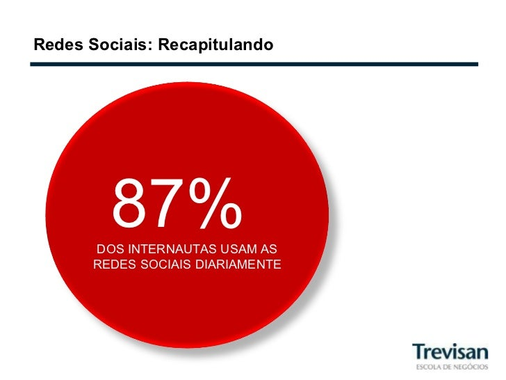 Redes Sociais: Recapitulando 87%  DOS INTERNAUTAS USAM AS REDES SOCIAIS DIARIAMENTE