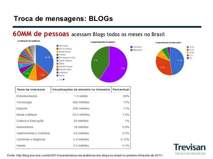 Troca de mensagens: BLOGs Fonte: http://blog.boo-box.com/br/2011/caracteristicas-da-audiencia-dos-blogs-no-brasil-no-prime...