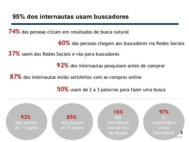 95% dos internautas usam buscadores 74%  das pessoas clicam em resultados de busca natural 60%  das pessoas chegam aos bus...