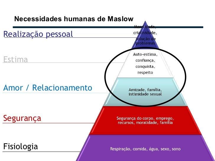 Necessidades humanas de Maslow Realização pessoal Estima Amor / Relacionamento Segurança Fisiologia