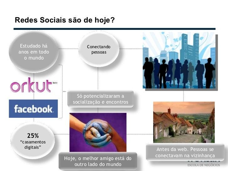 Redes Sociais são de hoje? Só potencializaram a socialização e encontros Conectando pessoas Hoje, o melhor amigo está do o...