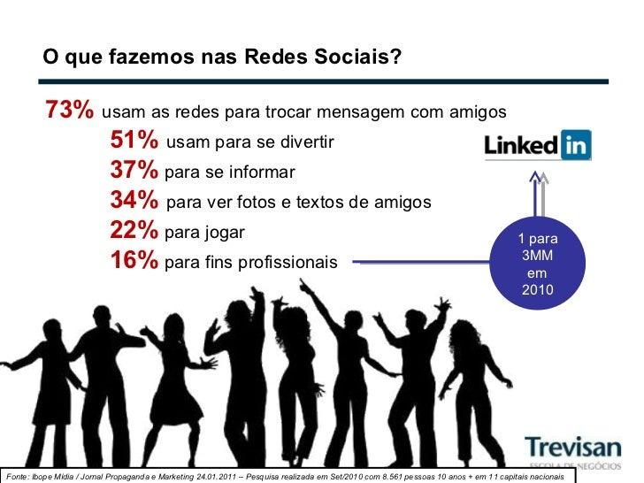 O que fazemos nas Redes Sociais? 73%  usam as redes para trocar mensagem com amigos 51%  usam para se divertir  37%   para...