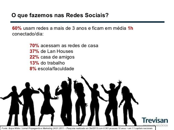 O que fazemos nas Redes Sociais? 60%  usam redes a mais de 3 anos e ficam em média  1h   conectado/dia: 70%  acessam as re...
