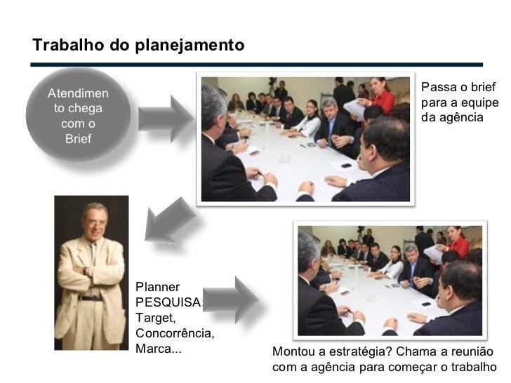 Trabalho do planejamento Passa o brief para a equipe da agência Planner PESQUISA: Target, Concorrência, Marca... Montou a ...