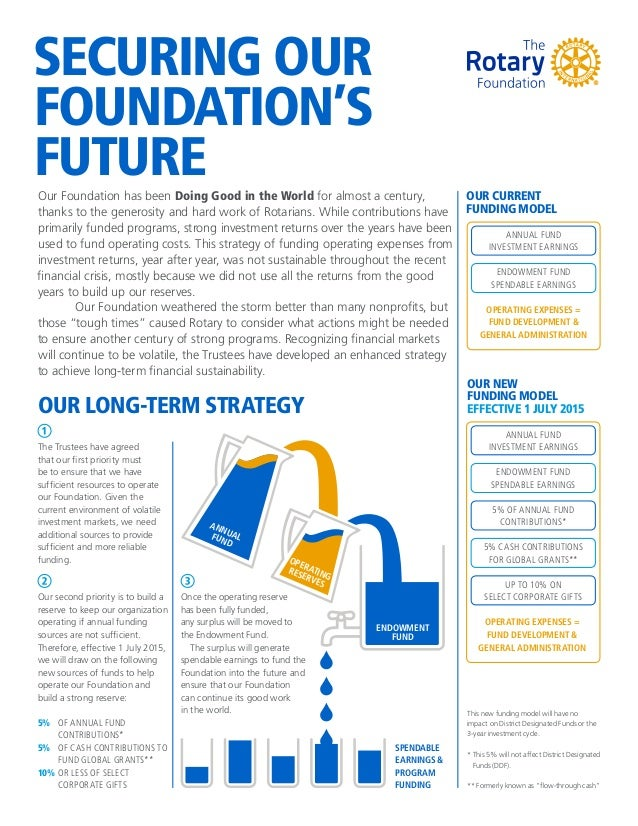 5% OF ANNUAL FUND CONTRIBUTIONS* SECURING OUR FOUNDATION'S FUTURE OUR NEW FUNDING MODEL EFFECTIVE 1 JULY 2015 The Trustees...