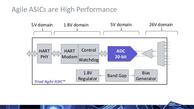 Triad Semiconductor Analog and Mixed Signal ASIC Company Overview