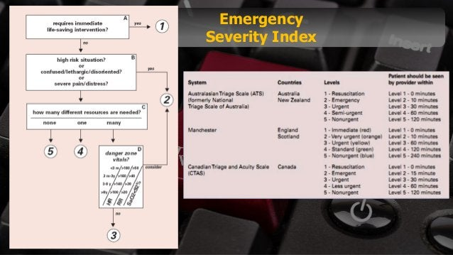 Free PowerPoint Templates Emergency Severity Index