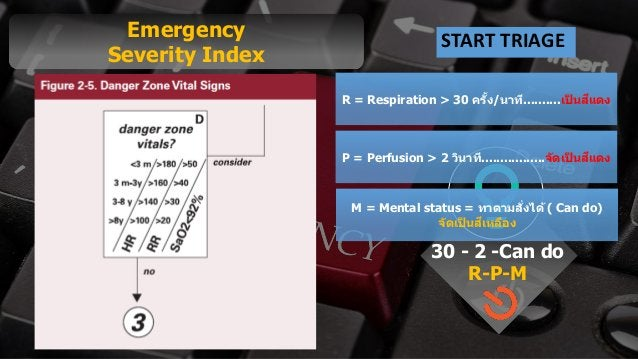 Free PowerPoint Templates Emergency Severity Index START TRIAGE 30 - 2 -Can do R-P-M R = Respiration > 30 ครั้ง/นาที.........