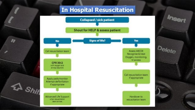 Free PowerPoint Templates In Hospital Resuscitation