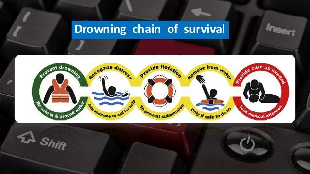 Free PowerPoint Templates Drowning chain of survival