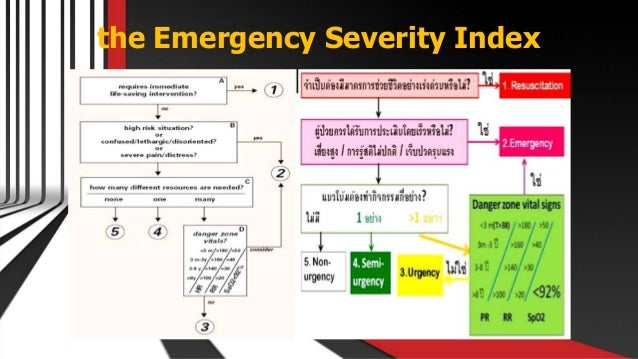 the Emergency Severity Index Free PowerPoint Templates