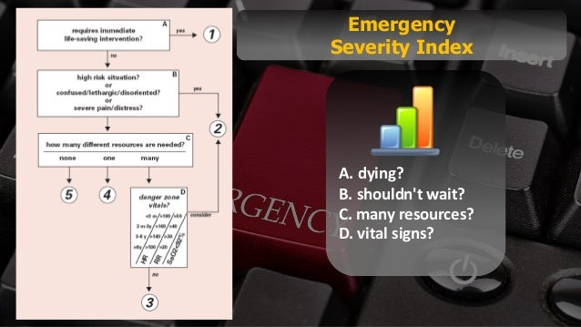 Free PowerPoint Templates Emergency Severity Index A. dying? B. shouldn't wait? C. many resources? D. vital signs?