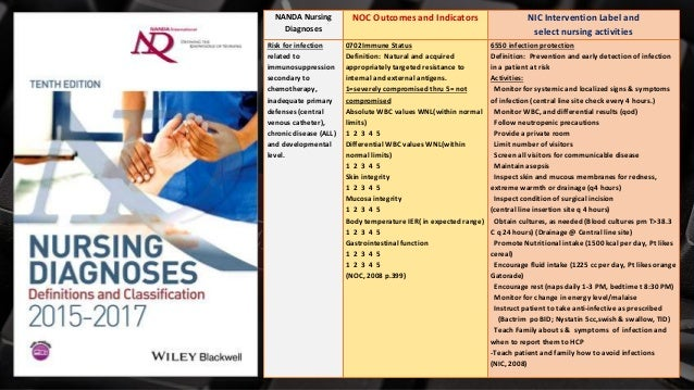 Free PowerPoint Templates NANDA Nursing Diagnoses NOC Outcomes and Indicators NIC Intervention Label and select nursing ac...