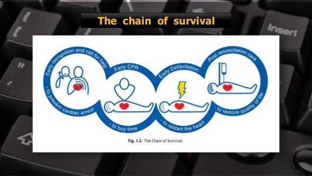 Free PowerPoint Templates The chain of survival