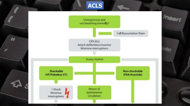 Free PowerPoint Templates ACLS