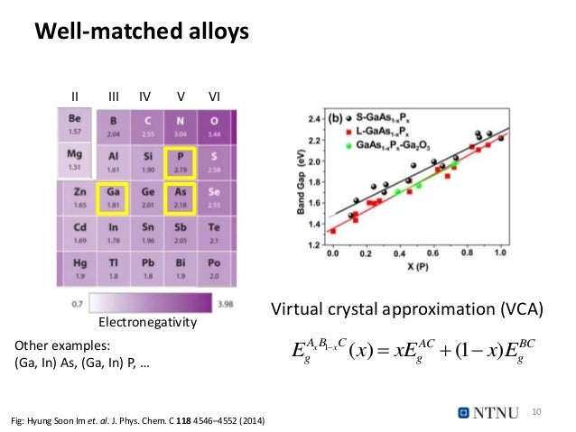 Well-matched alloys Virtual crystal approximation (VCA) II III IV V VI Electronegativity 10 Fig: Hyung Soon Im et. al. J. ...