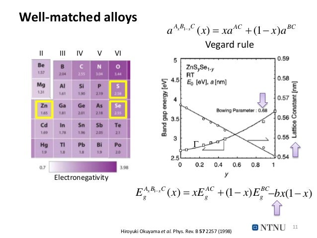 Well-matched alloys II III IV V VI Hiroyuki Okuyama et al. Phys. Rev. B 57 2257 (1998) 1 ( ) (1 )x xA B C AC BC g g gE x x...