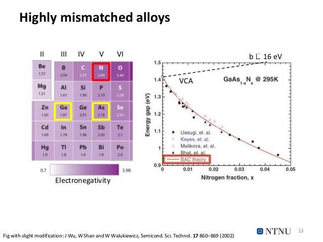 Highly mismatched alloys 13 II III IV V VI Electronegativity Fig with slight modification: J Wu, W Shan and W Walukiewicz,...