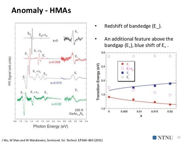 Anomaly - HMAs 15 J Wu, W Shan and W Walukiewicz, Semicond. Sci. Technol. 17 860–869 (2002) • Redshift of bandedge (E_). •...