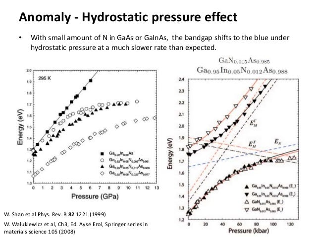 Anomaly - Hydrostatic pressure effect • With small amount of N in GaAs or GaInAs, the bandgap shifts to the blue under hyd...