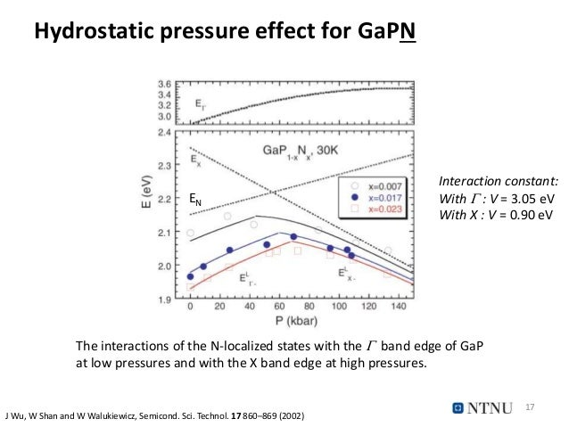 Hydrostatic pressure effect for GaPN 17 Interaction constant: With  : V = 3.05 eV With X : V = 0.90 eV The interactions o...
