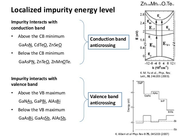 Localized impurity energy level Impurity Interacts with conduction band • Above the CB minimum GaAsN, CdTeO, ZnSeO • Below...