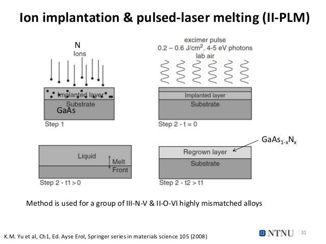 Ion implantation & pulsed-laser melting (II-PLM) 31 GaAs N GaAs GaAs1-xNx Method is used for a group of III-N-V & II-O-VI ...