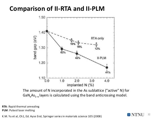 """Comparison of II-RTA and II-PLM 32 The amount of N incorporated in the As sublattice (""""active"""" N) for GaNxAs1−x layers is ..."""
