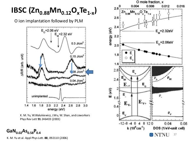 IBSC (Zn0.88Mn0.12OxTe1-x) 37 K. M. Yu, W.Walukiewicz, J.Wu, W. Shan, and coworkers Phys Rev Lett 91 246403 (2003) O ion i...