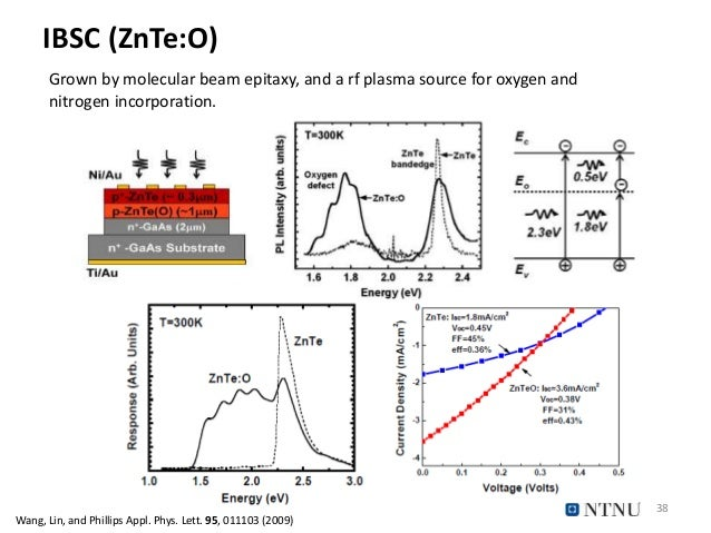IBSC (ZnTe:O) 38 Grown by molecular beam epitaxy, and a rf plasma source for oxygen and nitrogen incorporation. Wang, Lin,...