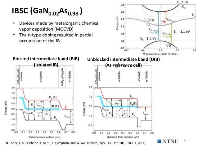 IBSC (GaN0.02As0.98 ) 39 N. Lopez, L. A. Reichertz, K. M. Yu, K. Campman, and W. Walukiewicz, Phys. Rev. Lett. 106, 028701...